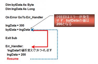 □T'sWare AccessVBA徹底入門 Chapter2-11 ~エラー処理~